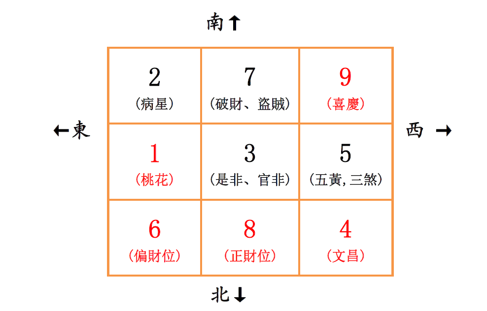 3 2015 Fengshui Square Map